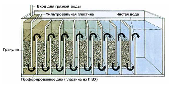 Биофильтр должен обеспечить бактериям субстрат и воду с высоким содержанием кислорода
